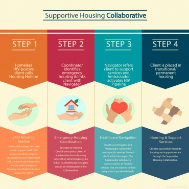 Supportive Housing Collaborative